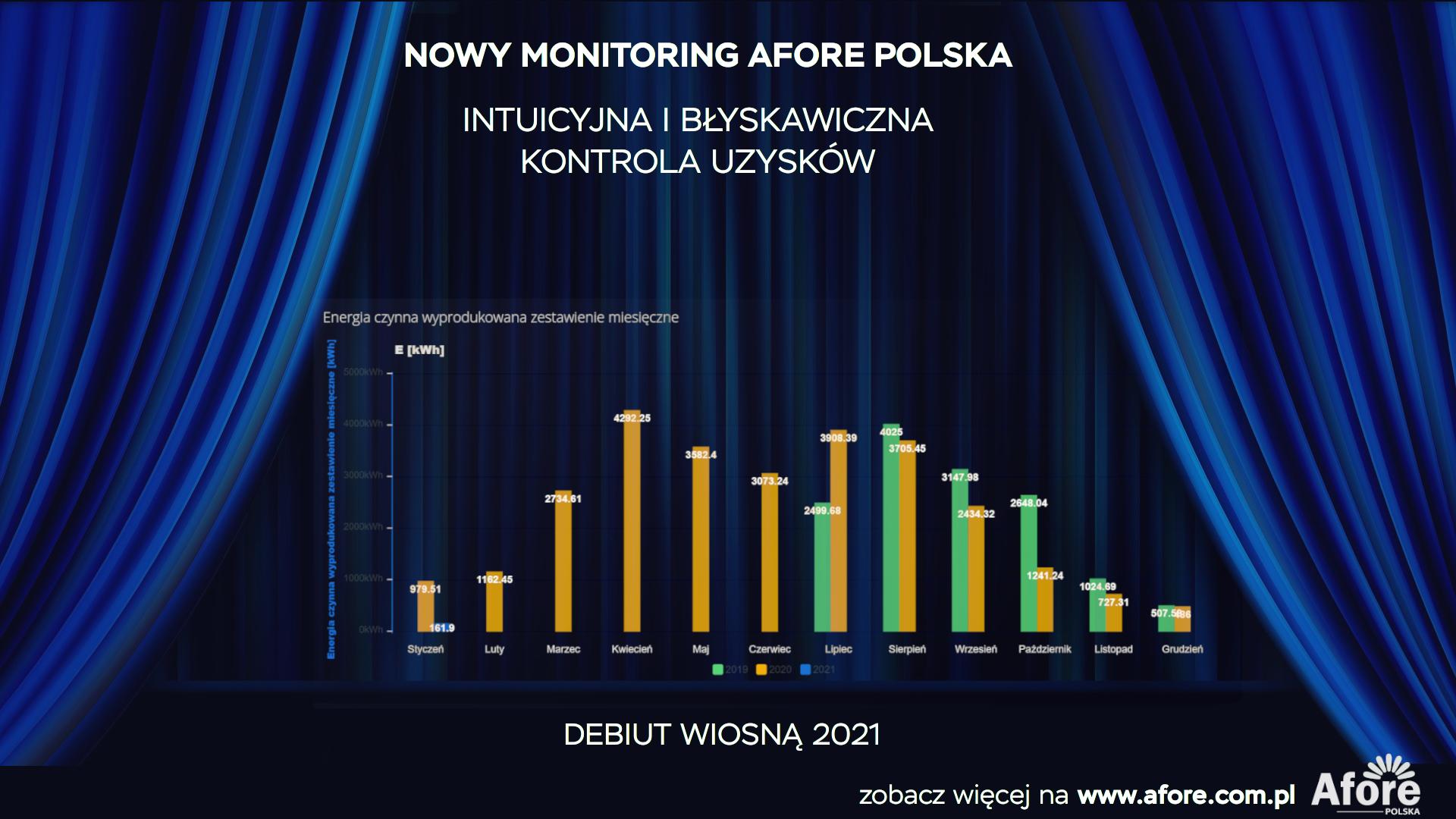 monitoring afore polska
